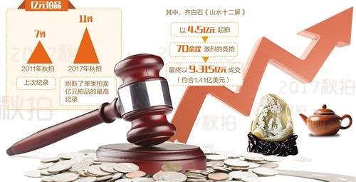 11件亿元拍品 2017秋拍破中国艺术品拍卖价记录