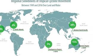 全球热带气旋移动速度减缓