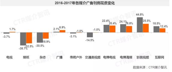 CTR:2017年广告市场增长4.3% 分众领跑向500城500万终端突进 滚动 第1张
