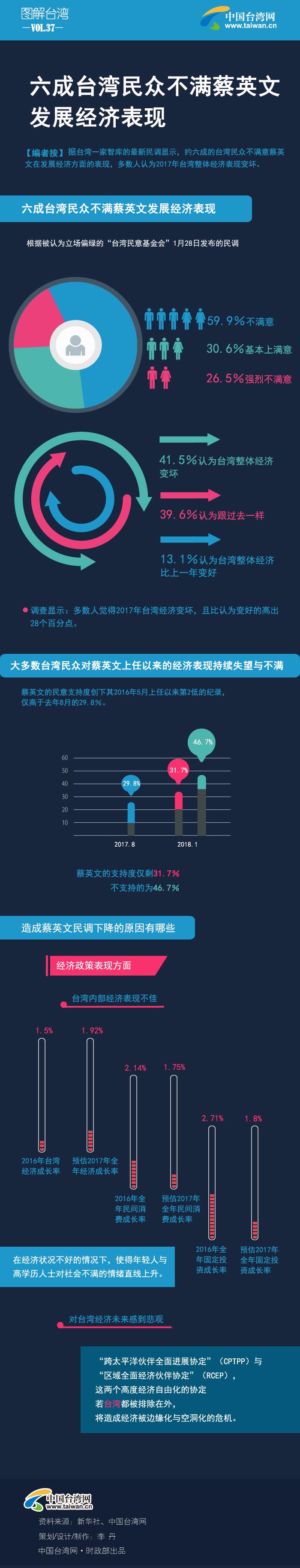 六成台湾民众不满蔡英文发展经济表现