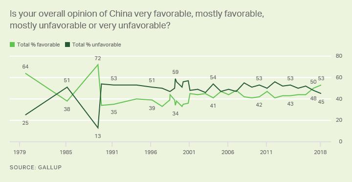 就这样被你征服 美国人对华好感度30年首超50%背后的思考