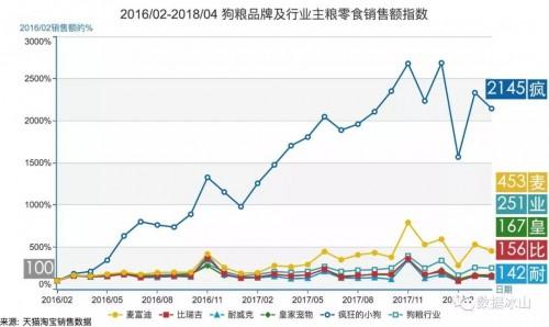 疯狂小狗布局跨境电商业务中国宠物食品扬帆出海