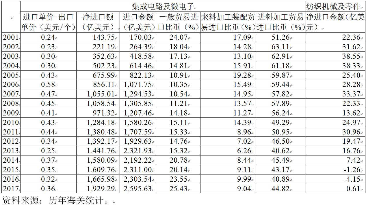 对于高端的集成电路及微电子产品,中国主要是进料加工贸易,从事封装