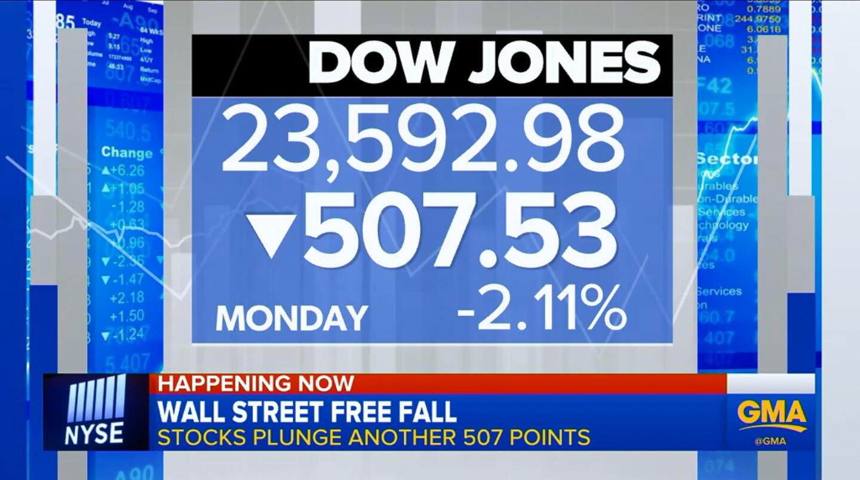 无视特朗普稳定股价的措施 美国市场继续大幅抛售