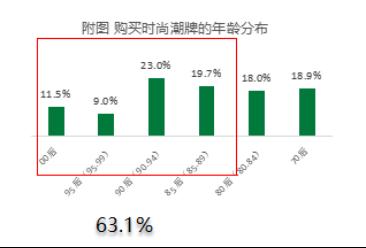 知萌2019年趋势报告:潮奢品牌引爆时尚新主义