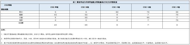 中国英语CSE与英国雅思对接:四级相当于4.5分