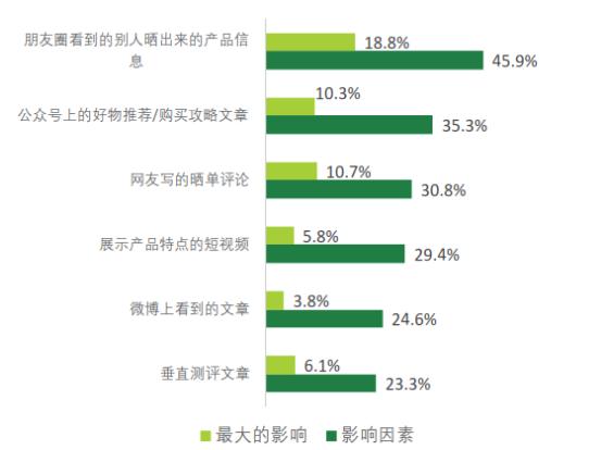 知萌2019年趋势报告:种草消费成为消费新主张