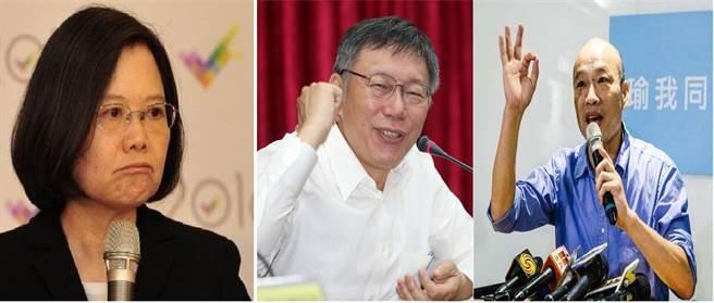 蔡英文悬了?台2020最新民调:韩国瑜甩蔡柯一大截
