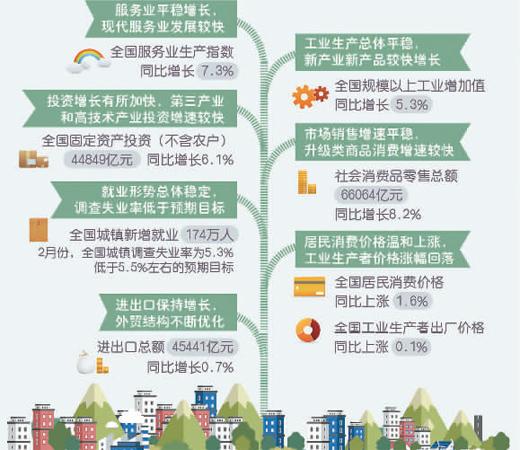 稳!1-2月中国经济开局良好