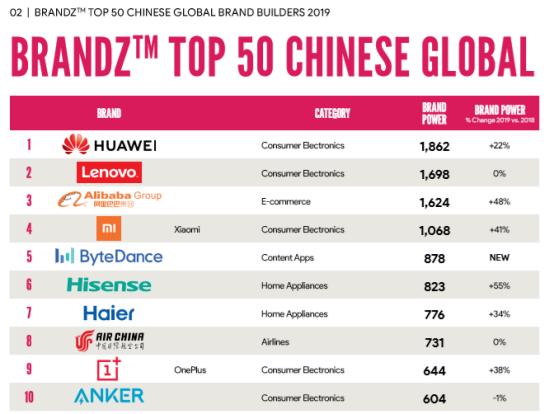 2019BrandZ中国出海品牌50强榜单公布,海信成为成长最快品牌191.png