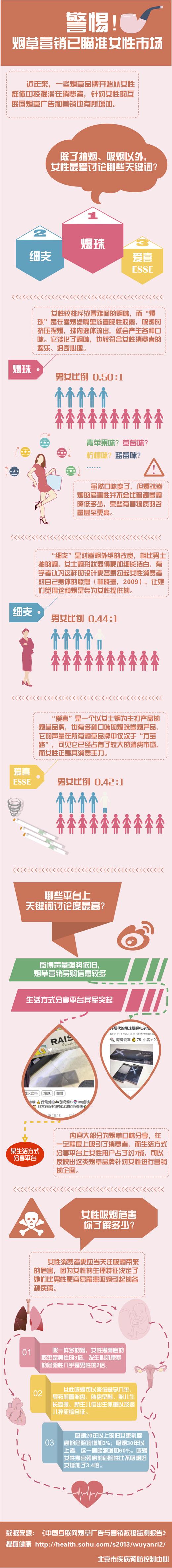 烟草广告渲染万宝路与爱情间关系?疾控中心:青年
