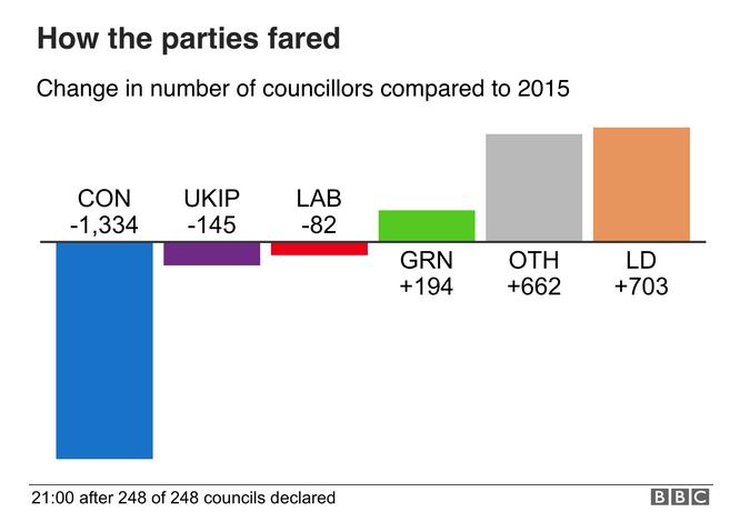 英国各党派失去席位数.png
