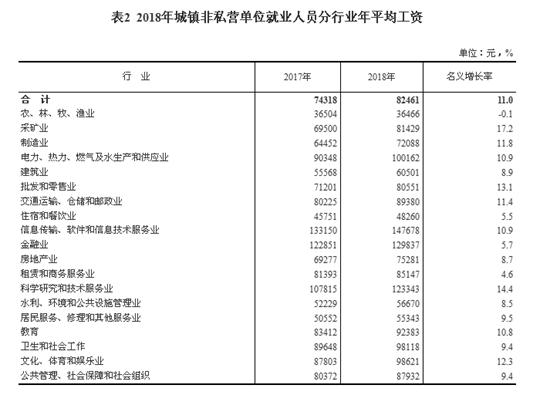 2018年城镇非私营单位就业人员分行业年平均工资。来自国家统计局