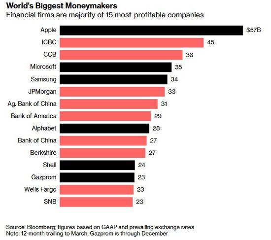 彭博社发布的全球最赚钱公司前15名