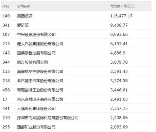 美团点评居亏损榜首位,亏损额接近1155亿元。