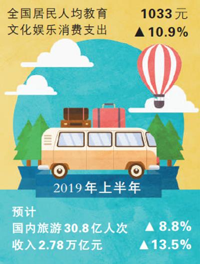 文旅消费持续扩大 国内游人次上半年预计超三十亿