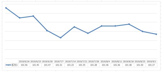 9/1期中国·永康五金市场交易周价格指数评析