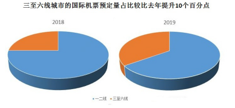 京东数据:三至六线城市国庆假期出国游爆发