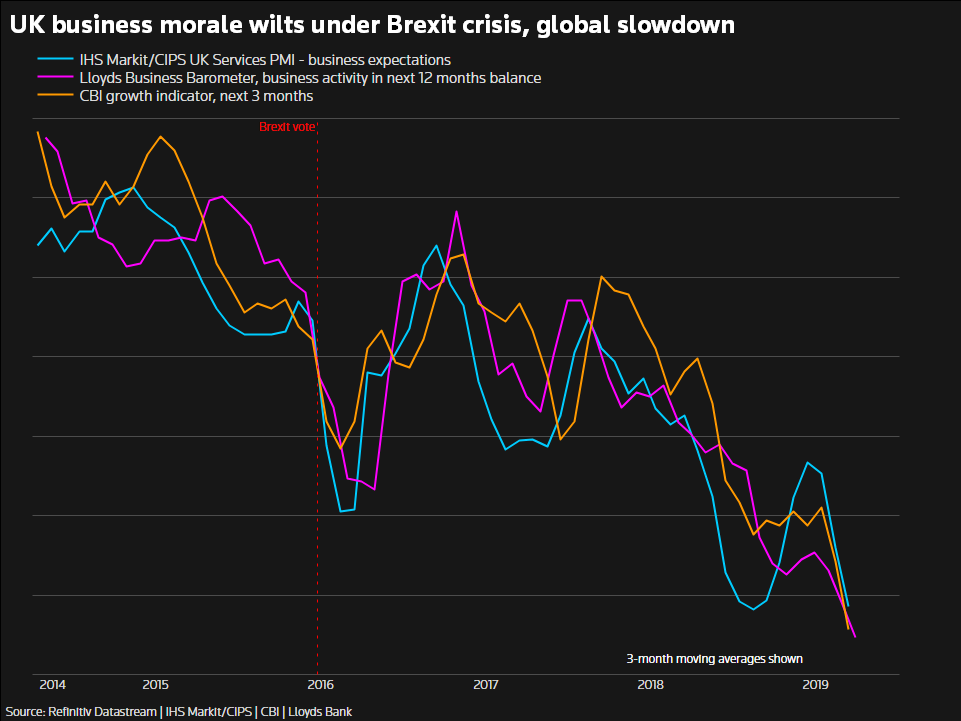 """英国""""脱欧""""陷僵局 专家:一年内经济衰退可能性达35%"""