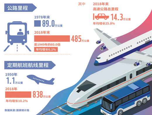 流動的中國很繁忙