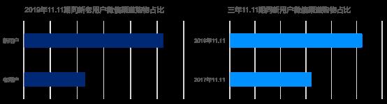 """京东大数据:社交电商连接供给与消费 持续开拓""""新兴市场""""682.png"""