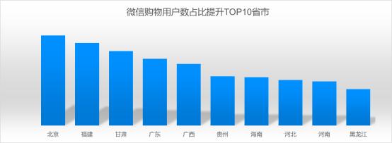 """京东大数据:社交电商连接供给与消费 持续开拓""""新兴市场""""1031.png"""
