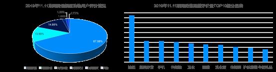 """京东大数据:社交电商连接供给与消费 持续开拓""""新兴市场""""1739.png"""