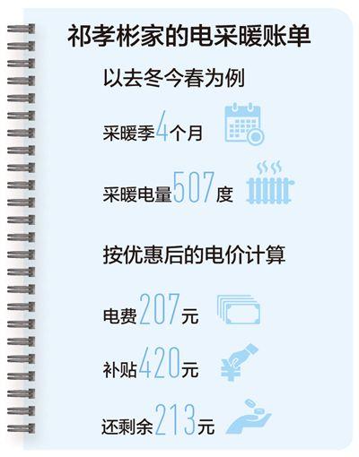 <b>煤改电,到刘景屯村算算账</b>