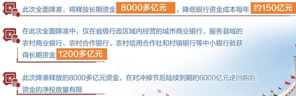 央行宣布降准0.5%解读 800