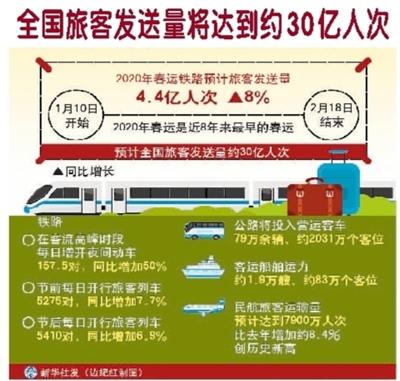 2020年春运启幕:全国旅客发送量将达到约30亿人次