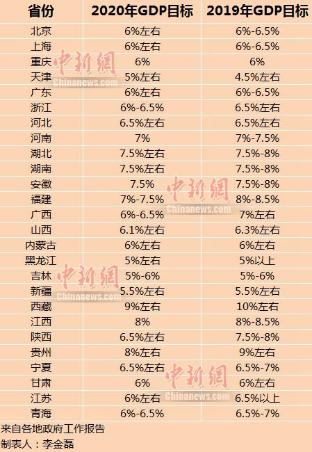 2019年省gdp_14省份公布前三季度GDP 京沪人均可支配收入超5万