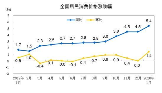 CPI同比、环比涨幅走势图。 来自国家统计局