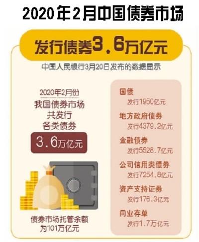 中国债券市场吸引力何在?