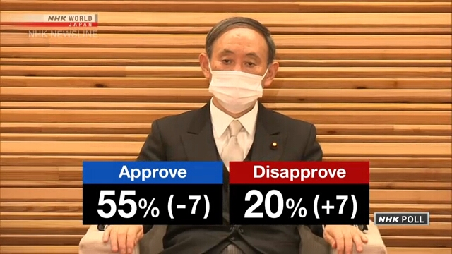 Suga Cabinet approval rate drops 7 points to 55%