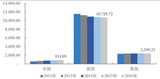 纽约人均消费_中国人均水果消费支出