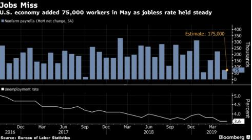 美国5月非农就业人口增加7.5万人,远低于预期
