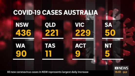 澳大利亚新冠肺炎确诊病例数破千 累计达1051例