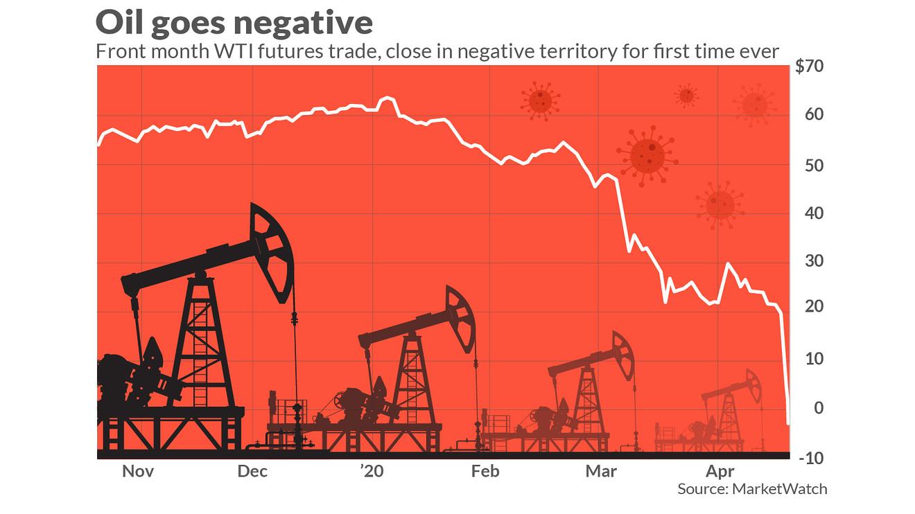 美油首现负值致数百美企面临破产 外媒预测美经济复苏具不确性
