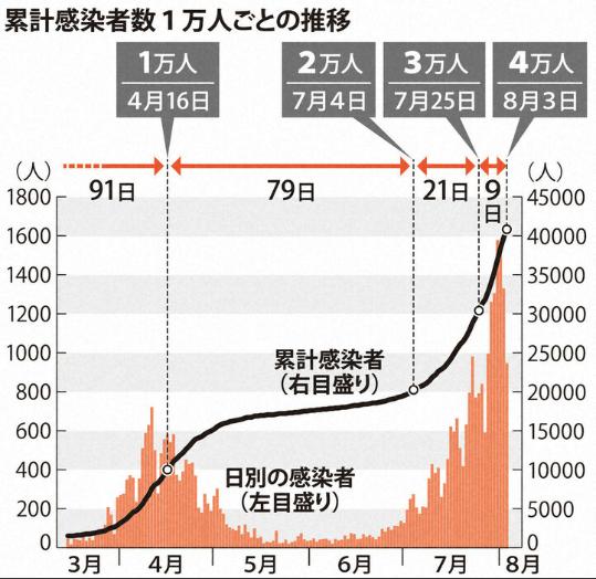 日本确诊病例增长数据表(每日新闻)