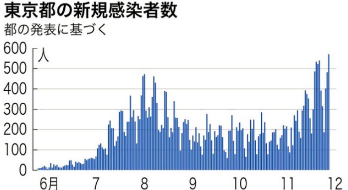 东京新增确诊患者数据统计表(朝日新闻)